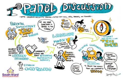 "ImageThink graphic recording, live illustration done for South Ward Community school conference. ""Panel Discussion"" talk by Children's Aid Society, NYU, Parents & teachers. Communication drawings of people, parental involvement, a ribbon, shaking hands, establish a core value, leadership, resource coordinators, a compass showing true north."