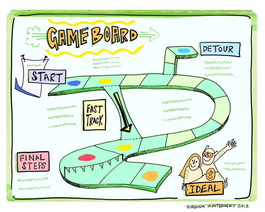 use game boards for collaborative process design imagethink